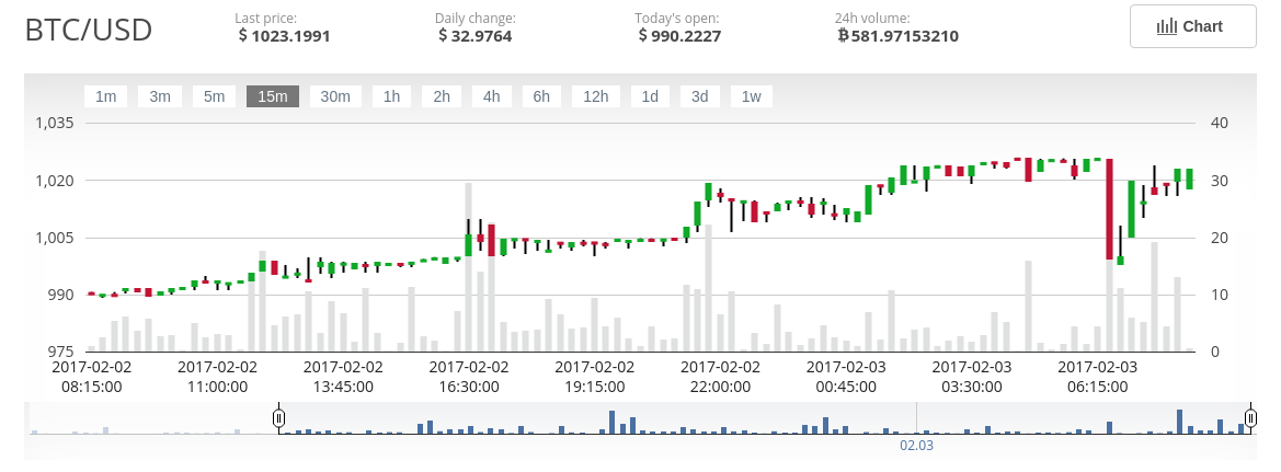 BTC over 1000$